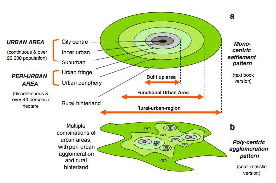 Peri-urban